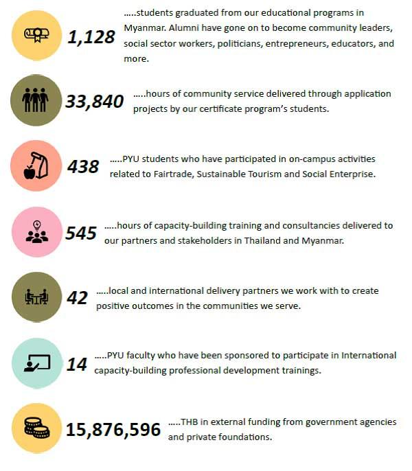 social impact statisitcs